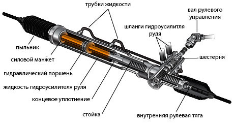 Ремонт рейки Фокус 2 в Ростове-на-Дону (рисунок)